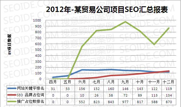贸易服务行业SEO案例图