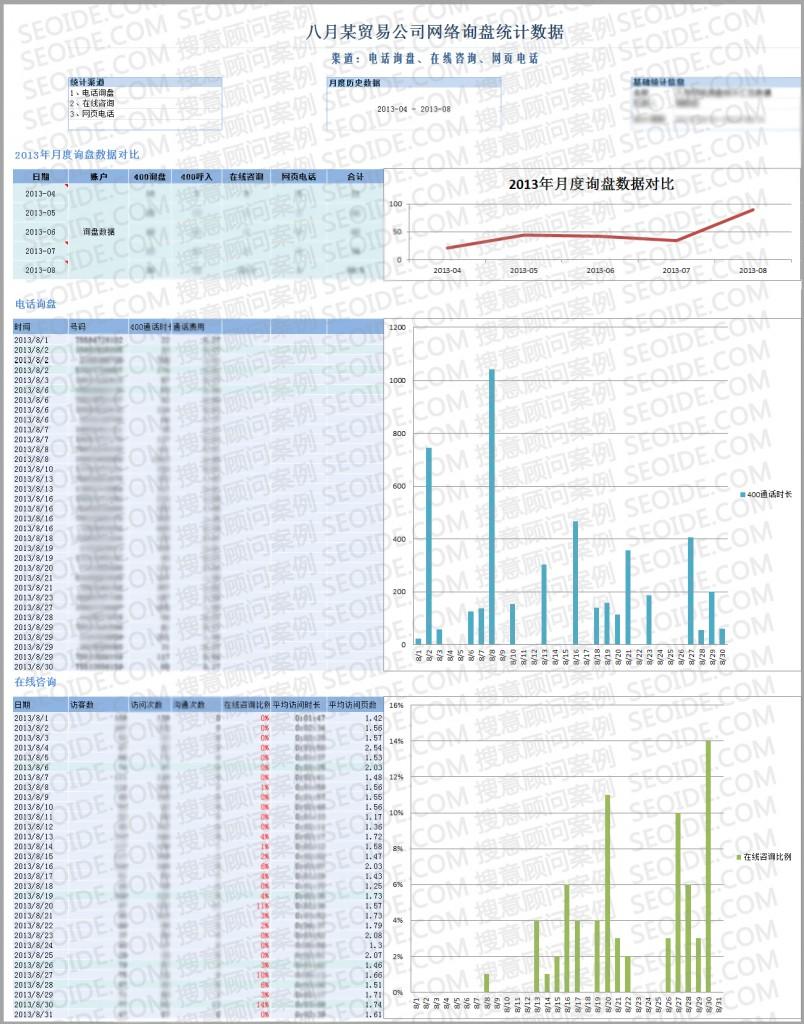 贸易服务行业SEM案例图