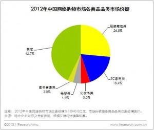 中国网络购物市场商品份额图表