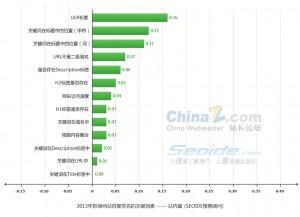 2013年站内SEO排名的技术优化影响因素解析