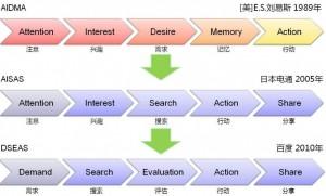 用户消费行为模型发展历程