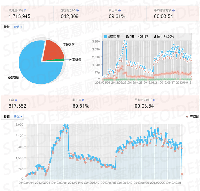 电子商务行业SEO案例流量