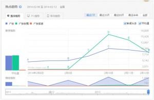 搜索数据增长趋势