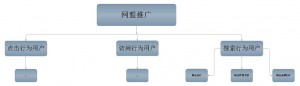 网盟推广结构优化图